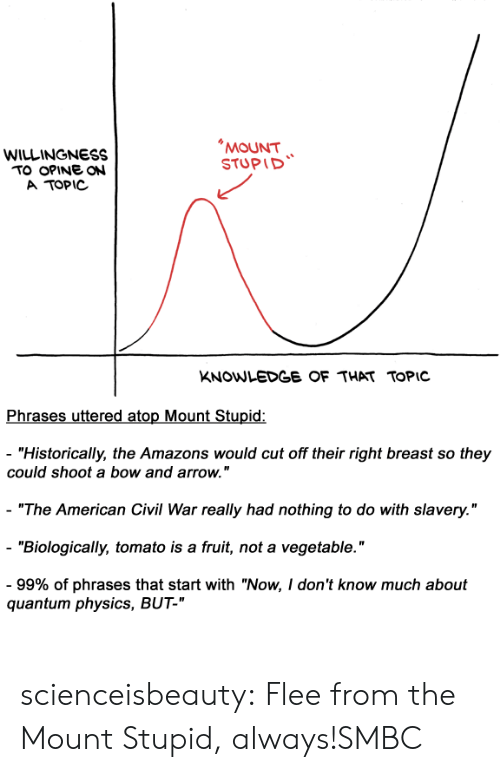 "Tumblr, American, and Arrow: WILLINGNESS  TO OPINE ON  A TOPIC  MOUNT  STUPID  KNOWLEDGE OF THAT TOPIC  Phrases uttered atop Mount Stupid:  - ""Historically, the Amazons would cut off their right breast so they  could shoot a bow and arrow.""  ""The American Civil War really had nothing to do with slavery.""  ""Biologically, tomato is a fruit, not a vegetable.""  99% of phrases that start with ""Now, don't know much about  quantum physics, BUT-"" scienceisbeauty:  Flee from the Mount Stupid, always!SMBC"
