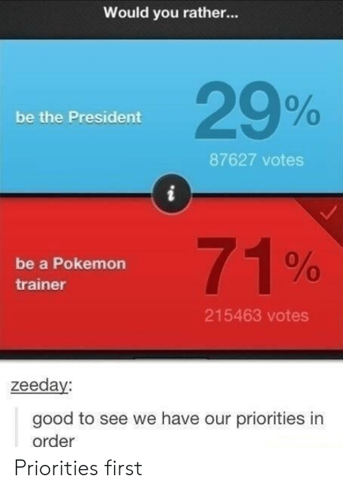 would you rather: Would you rather...  29%  0  be the President  87627 votes  71%  be a Pokemon  trainer  215463 votes  zeeday  good to see we have our priorities in  order Priorities first