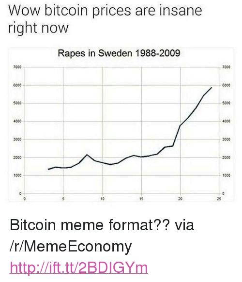 "Meme, Wow, and Http: Wow bitcoin prices are insane  right now  Rapes in Sweden 1988-2009  7000  7000  6000  1000  5000  4000  4000  3000  2000  1000  0-T  10  15 <p>Bitcoin meme format?? via /r/MemeEconomy <a href=""http://ift.tt/2BDIGYm"">http://ift.tt/2BDIGYm</a></p>"