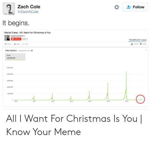 All I Want For Christmas Is You Meme.Zach Cole Follow It Begins Mariah Carey All I Want For